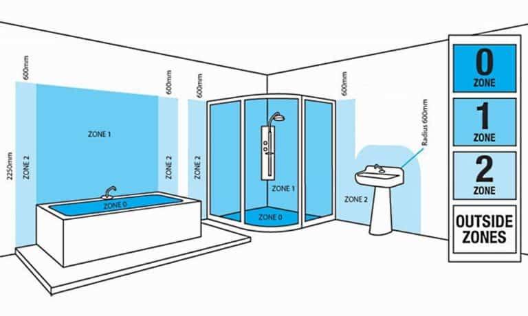 lighting zones for bathrooms